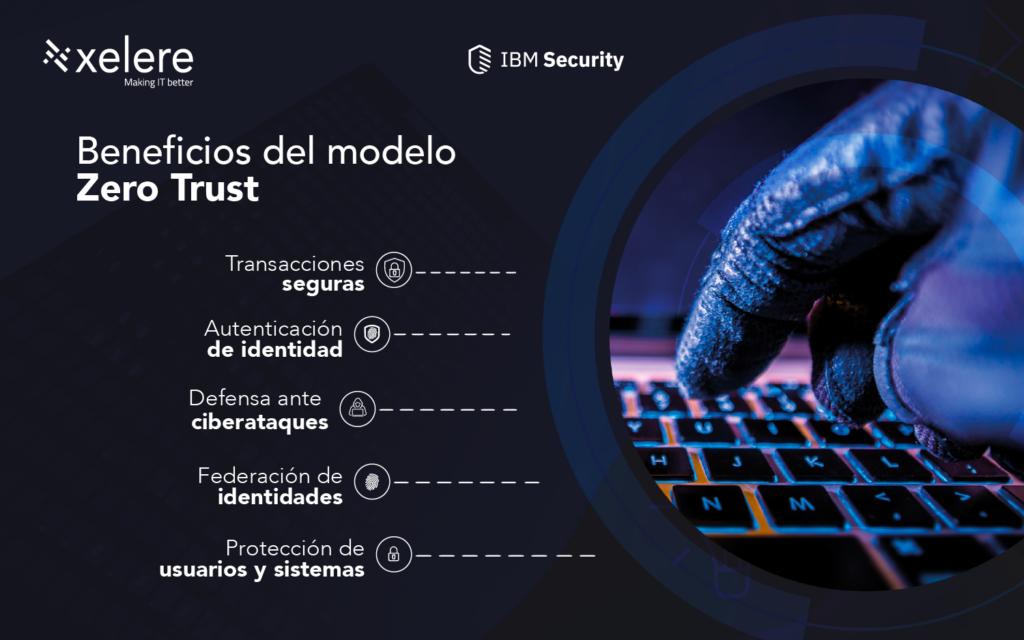 Beneficios del modelo Zero Trust